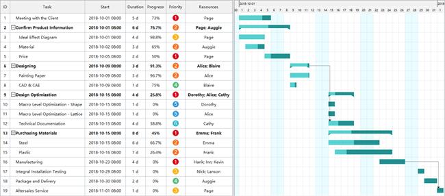 Manufacturing Process Gantt Chart Free Manufacturing