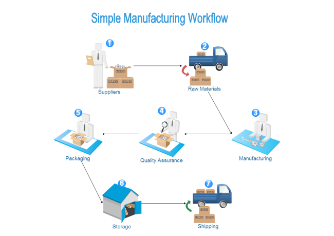 Manufacturing Workflow  Free Flow Chart Template