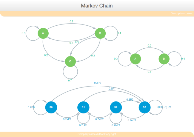 Markov Chain Template