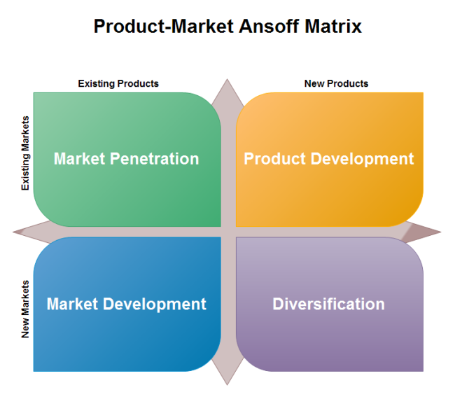 ansoff s matrix explanation The template ansoff product-market growth matrix for the conceptdraw pro diagramming and vector drawing software is included in the matrices solution from the.