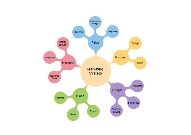 marketing concept map