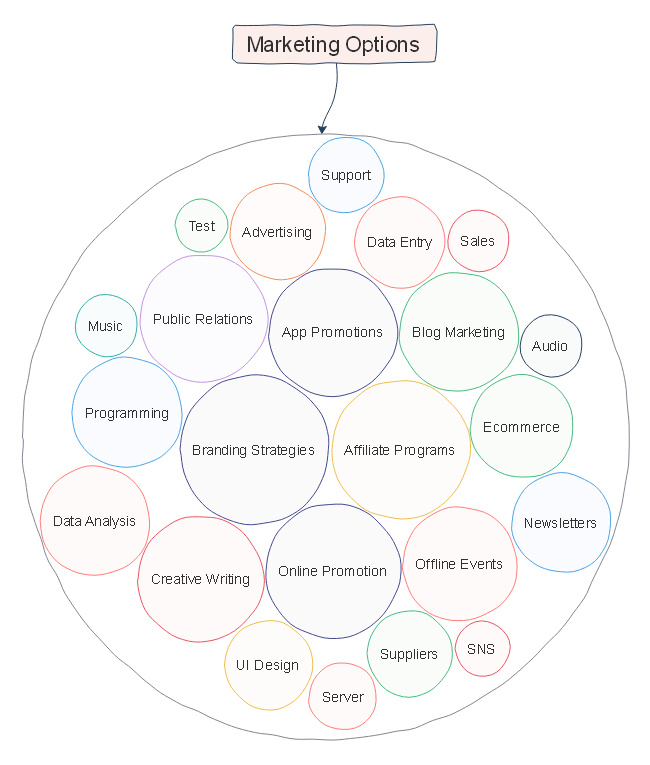 Marketing Options Circle Map