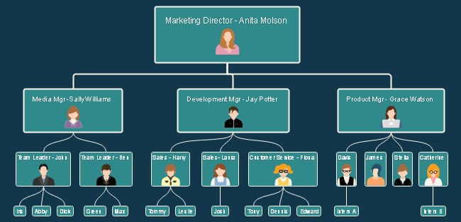 Marketing Org Chart Mind Map