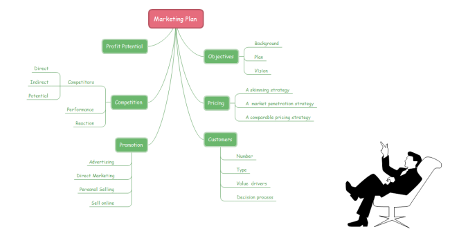 Marketing Plan Brainstorming Diagram Free Marketing Plan - Business marketing plan template