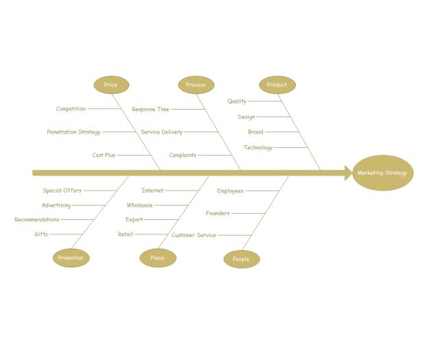 Diagrama Espinha de Peixe de Estratégia de Comercialização
