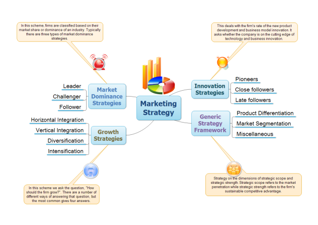 Mapa Mental de Estrategia de Marketing