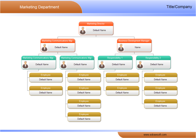 Sample Chart Templates free organizational charts templates : ... Department Org Chart : Free Market Department Org Chart Templates