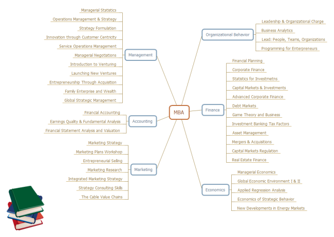 MBA Course Mind Map