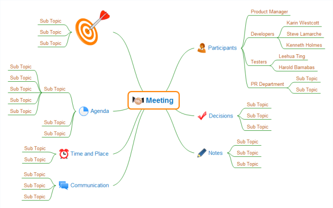Meeting Mind Map