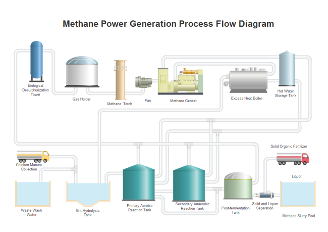 Methane Power Generation PFD