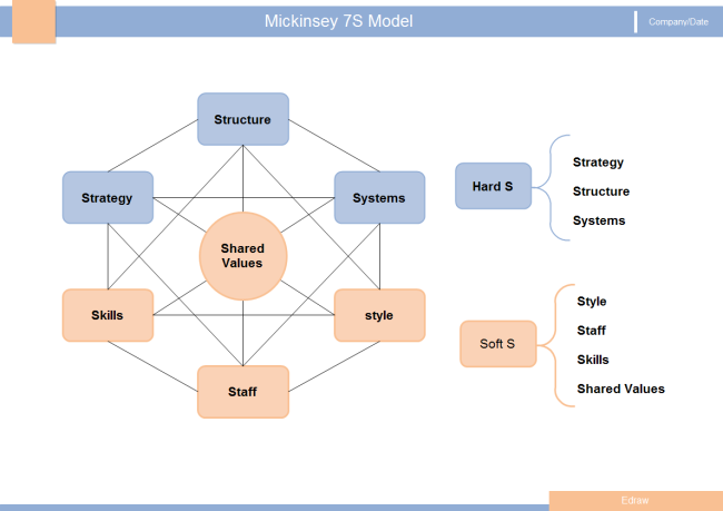 mckinsey 7s model whole foods 7s model mckinsey 7s model is a model developed by mckinsey consultants with help from richard pascale and anthony g anthos in the 1980s mckinsey 7s model follows the 7 key internal parts of: approach, structure, arrangements, shared values, style, workforce and skills to permit organizations to realize its goals.