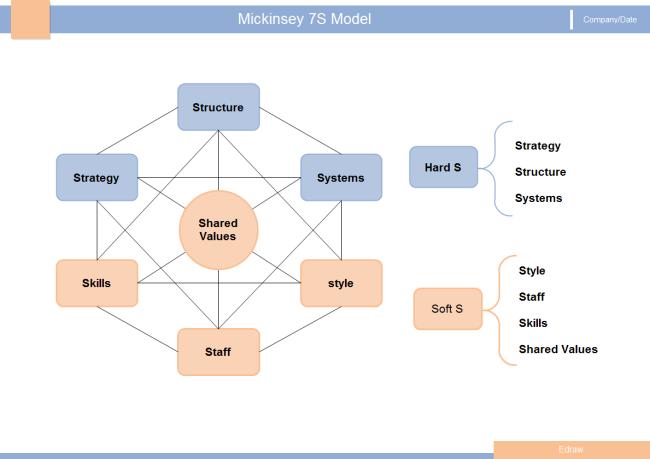 Modelo Mickinsey 7S