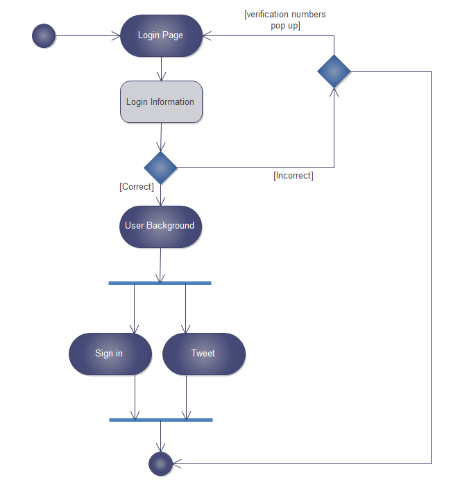 Free uml diagram examples download microblog uml activity ccuart Choice Image