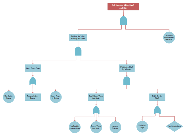 Free Fault Tree Diagram Examples Download