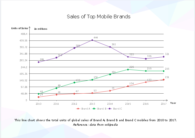 Mobile Brands Sales Line Chart