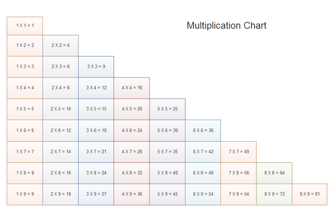 Multiplication Chart Free Multiplication Chart Templates