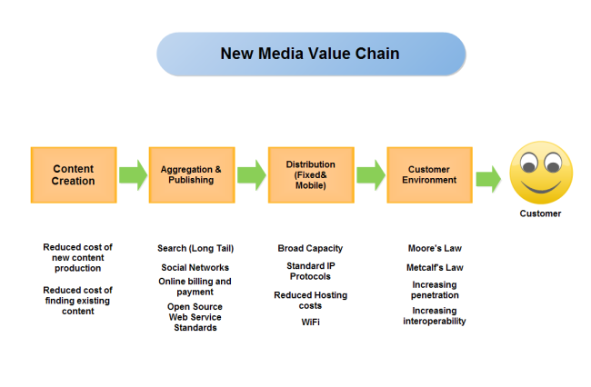 New Media Value Chain Free Templates