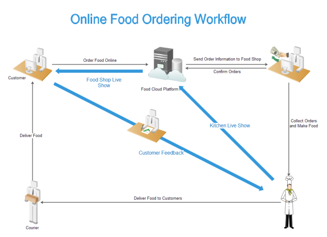 Online Food Ordering Workflow