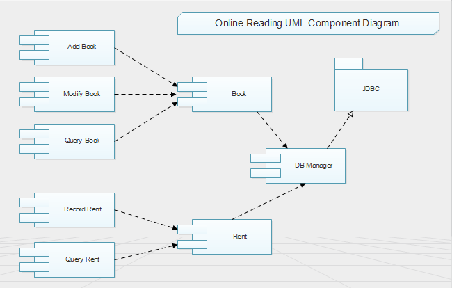 online reading uml component diagram   free online reading uml    online reading uml component