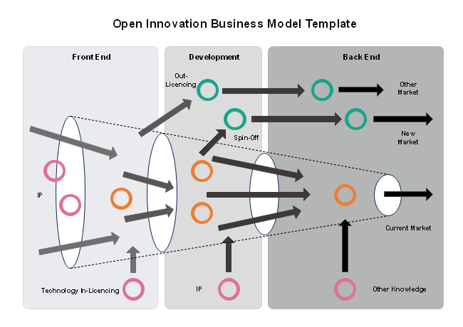Open Innovation Business Model