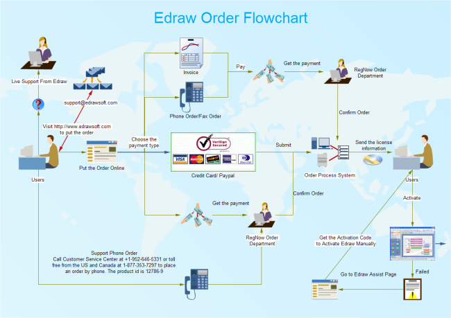 order workflow chart  data flow diagram