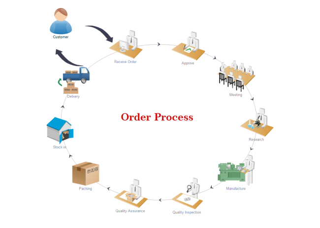 Order Process Workflow