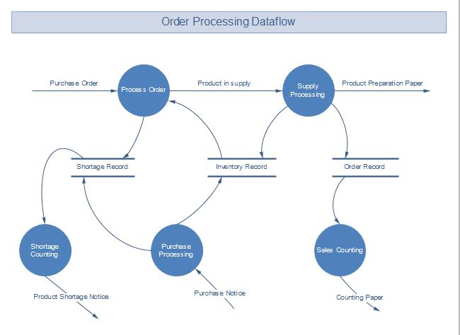 Order Processing Data Flow Free Order Processing Data