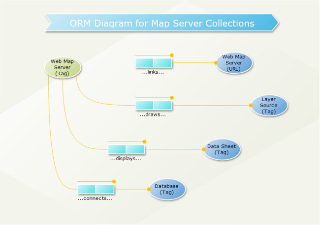 ORM Diagram