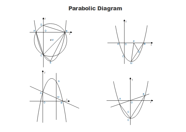 Parabolic Diagram