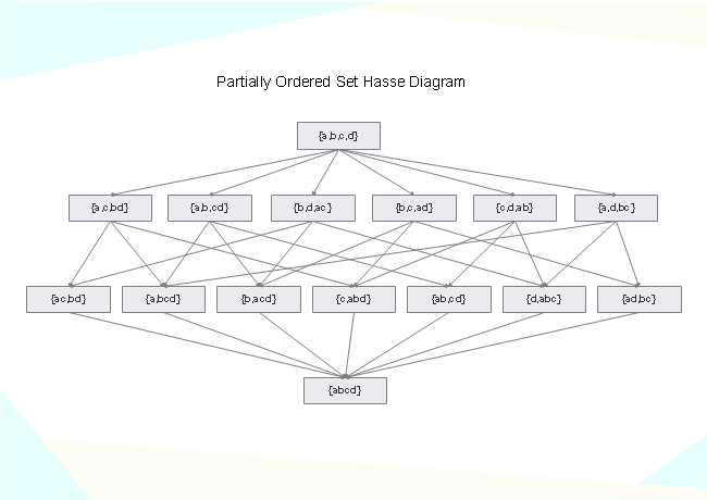 Partially Ordered Set Hasse Diagram