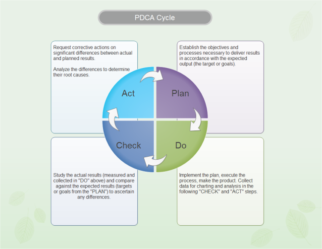 PDCA Methodology in Six Sigma