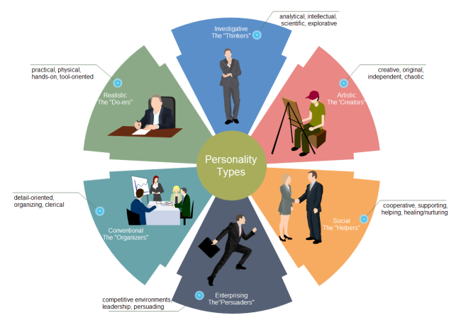 personality analysis diagrams and applicationpersonality types chart personality analysis diagram