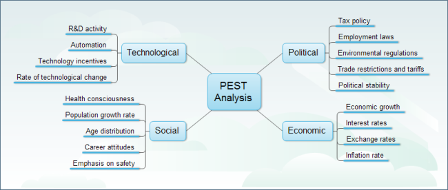 Pest Analysis Free Pest Analysis Templates