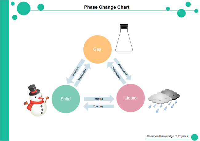 Phase Change Illustration