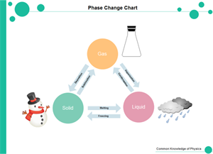 Phase Change Chart