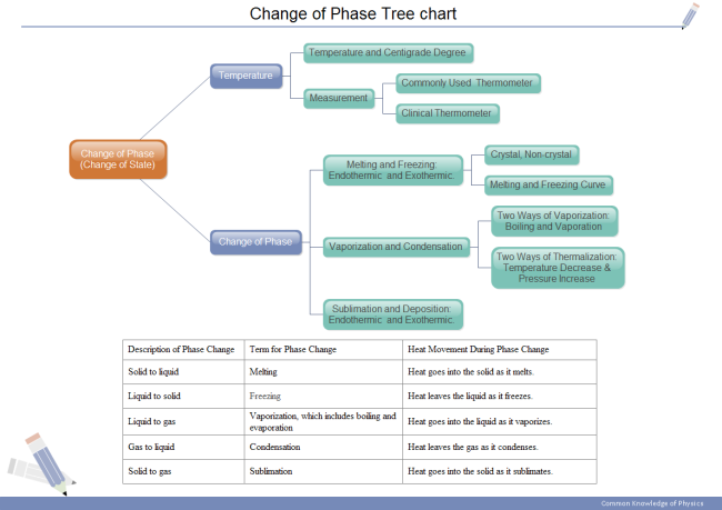 Phase Change Tree Chart