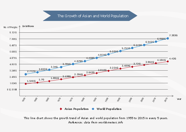 Population Growth Line Chart