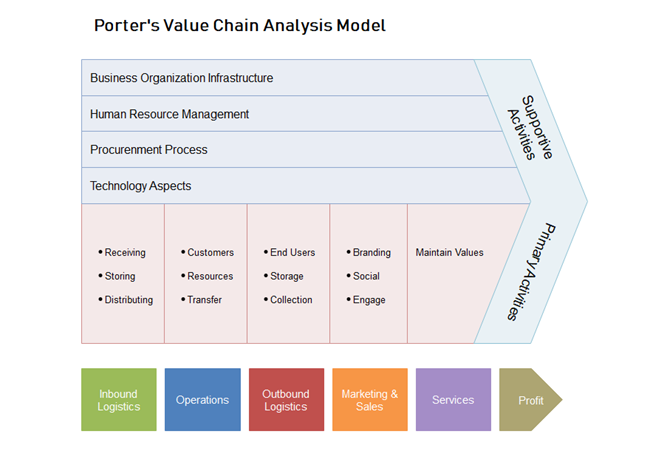 free porter value chain analysis model template