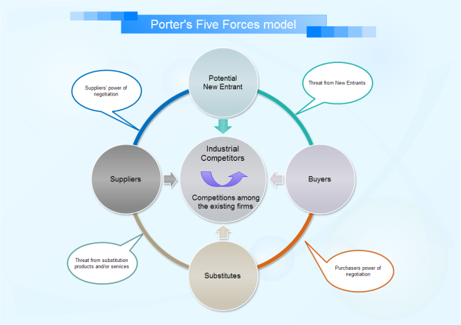 Porters Five Forces Model