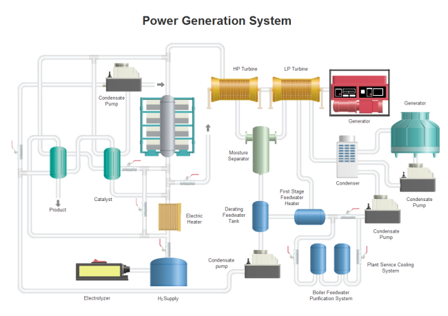 Power Generation P&ID