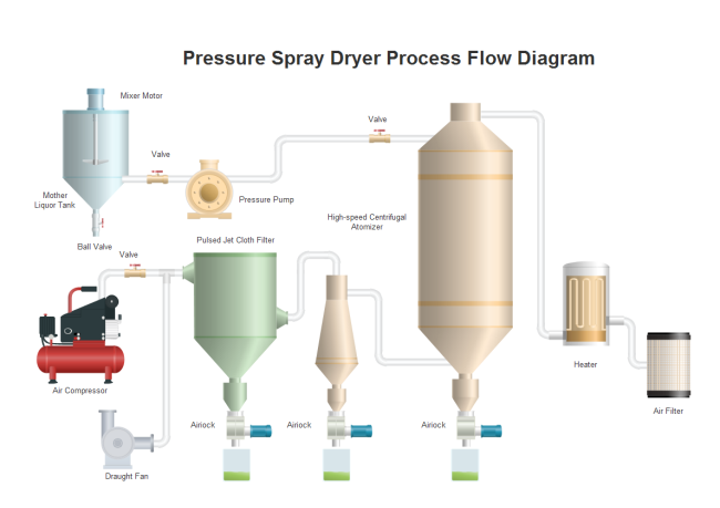 Pressure Spray Dryer PFD