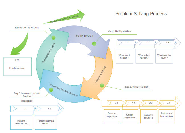 Problem Solving Mind Map Example