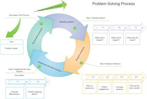 Problem Solving Circular