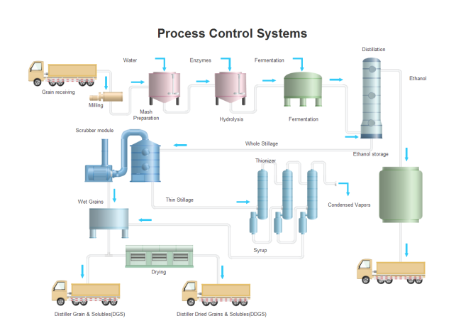 Process Control Systems Template