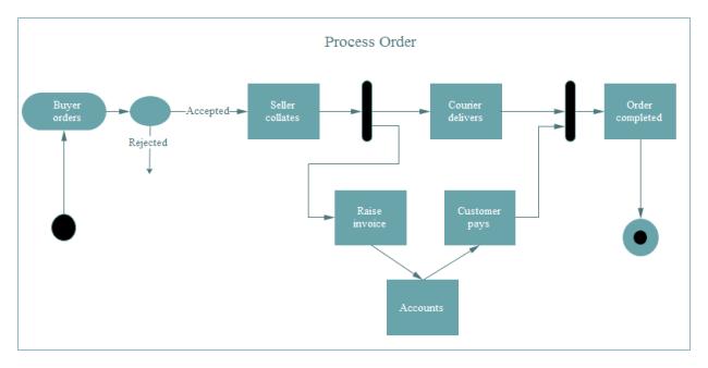 process order