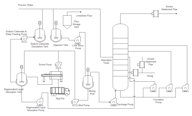 Pinch valves multiturn in addition Sqc Guest Lecture Starbucks further Pid Piping And Instrumentation Data Not Drawing as well  additionally What Is Design Thinking And Why Is It So Popular. on process diagram symbols