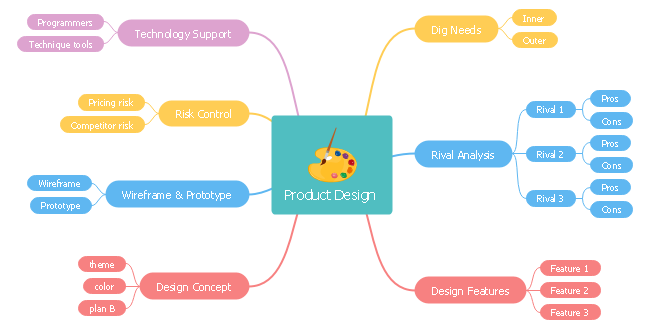 Product Concept Map.Product Design Mind Map Free Product Design Mind Map Templates