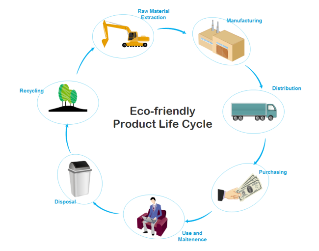 Product Life Cycle Template