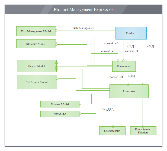 Product Management Express-G