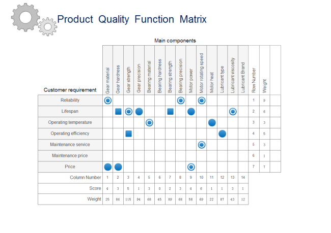 Product Quality Function Deployment Matrix Free Product